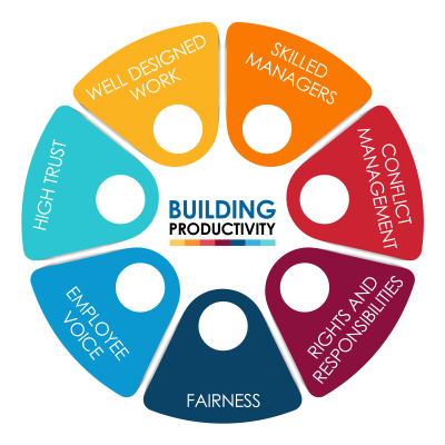 Building Productivity Circle